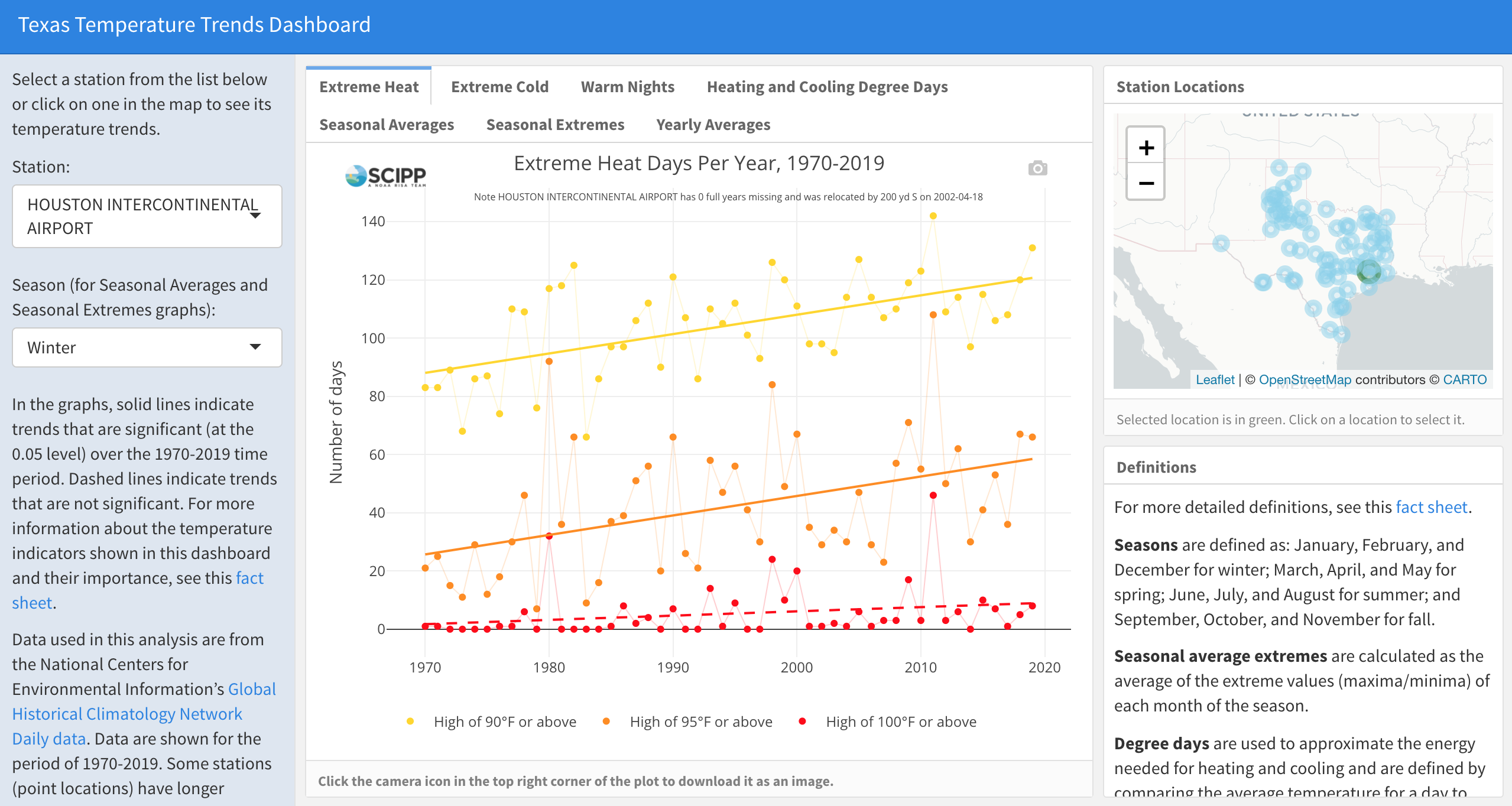 Extreme Heat Days Per Year (1970-2019) at the Houston Intercontinental Airport Station.