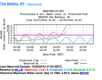 Measured storm surge at Battery Park, NY. Source: http://www.co-ops.nos.noaa.gov/data_menu.shtml?stn=8518750 The Battery, NY&type=Tide Data