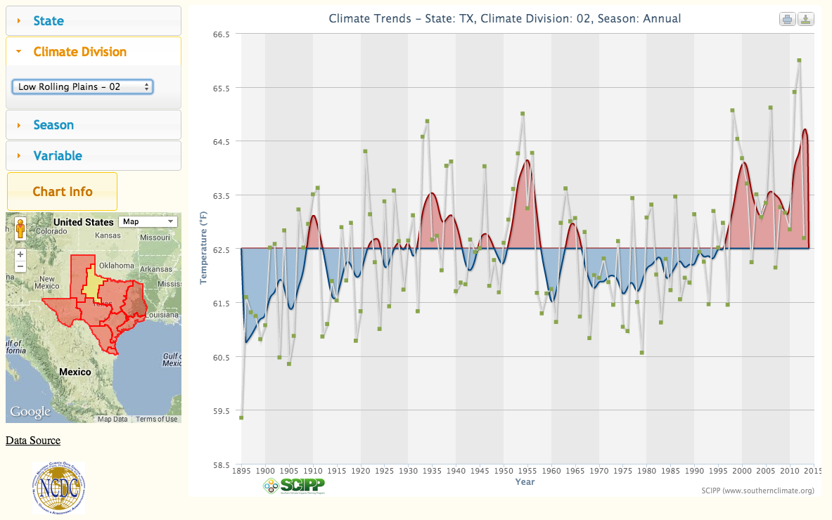 Southern Climate Impacts Planning Program - Data Tools